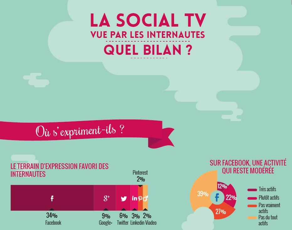la-social-tv-vue-par-les-internautes--quel-bilan-02